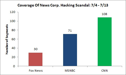 hacking scandal coverage chart