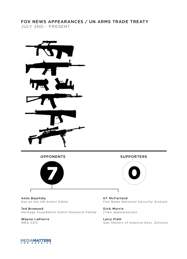 Arms treaty chart