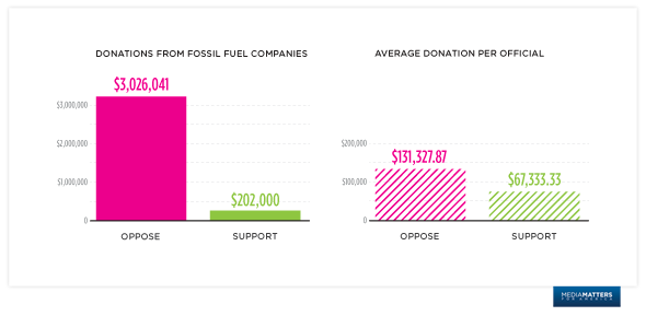 Donations from fossil fuel companies