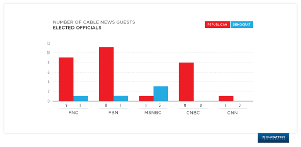 Elected officials by network