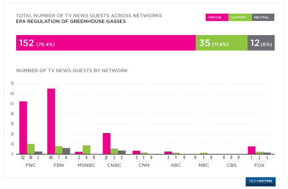 an analysis of fox network Watch fox business network streaming live on the web.